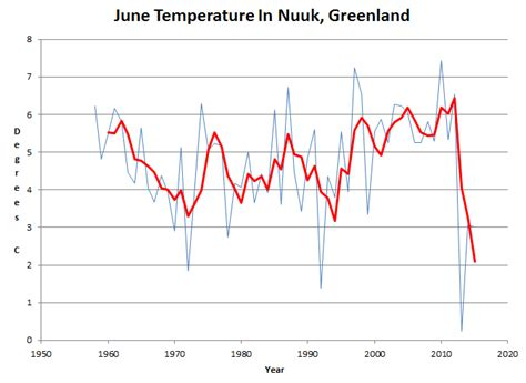 Summer Temperatures In Greenland Have Plummeted To Record