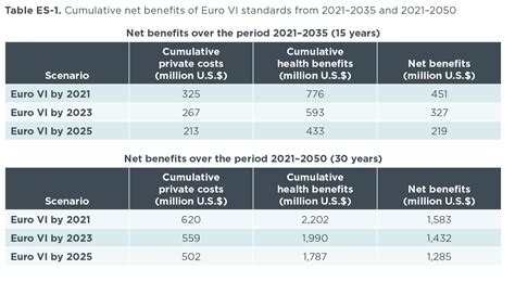 ICCT: Cost-benefit analysis of Euro VI heavy-duty emission