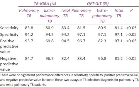 Evaluation of a new tuberculosis-related interferon gamma