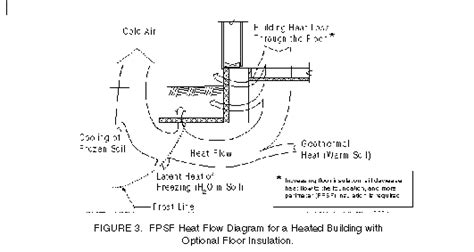 Frost-Protected Shallow Foundations: How they Work - The