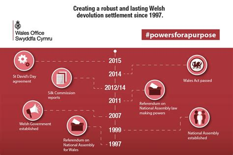 Additional powers for Wales - what happens next? - News
