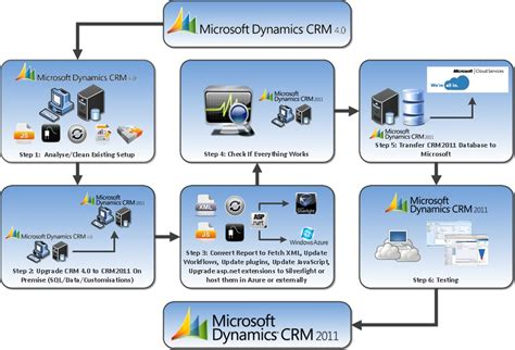 Microsoft Architecture Diagram Images - Frompo