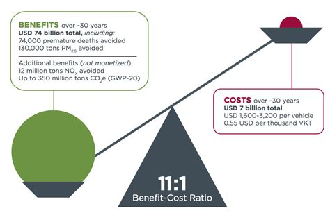 Cost-benefit analysis of Brazil's heavy-duty emission
