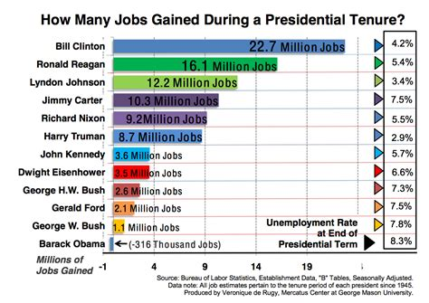 How Many Jobs Gained During a Presidential Tenure? | Mercatus