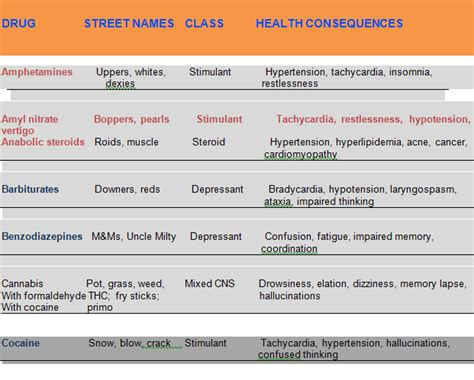 Common Abused Drugs and Health Effects - Medical eStudy