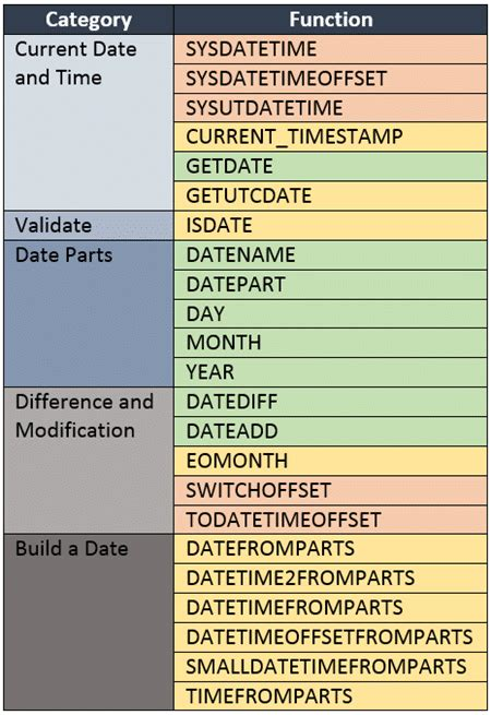 Learn to use SQL Server Date Functions - Essential SQL