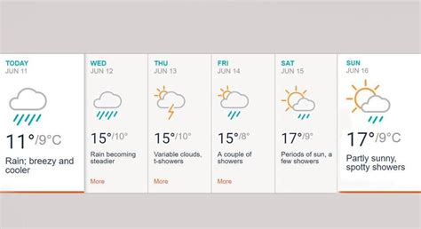 India vs Pakistan Weather Report: Manchester Forecast for
