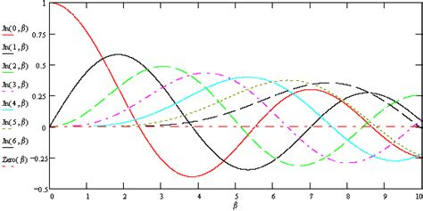 Frequency Modulation Bessel Functions & Graphs Plots - RF Cafe