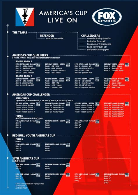 America's Cup 2017 I Live Results, Schedule & Teams I FOX