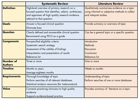 Overview - Systematic Reviews - LibGuides at Medical