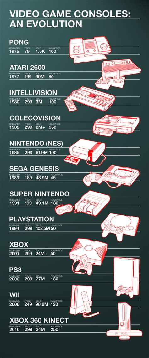 The video game console history infographic - Kijiji
