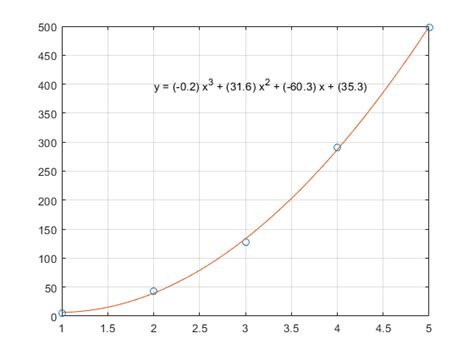 Polynomial Curve Fitting - MATLAB & Simulink