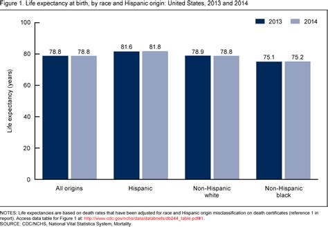 Changes in Life Expectancy by Race and Hispanic Origin in