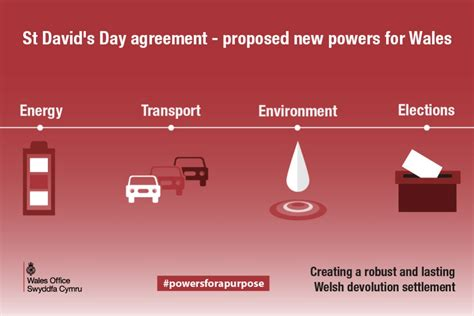 Additional powers for Wales - what happens next? - GOV