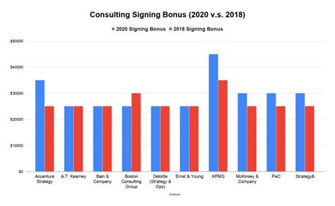 Consulting Salary 2020: How much a Consultant earns post-MBA?
