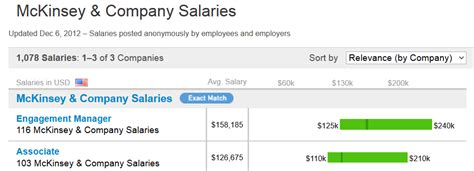Consulting Salary: How much money do consultants make